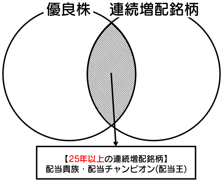 優良株のイメージ
