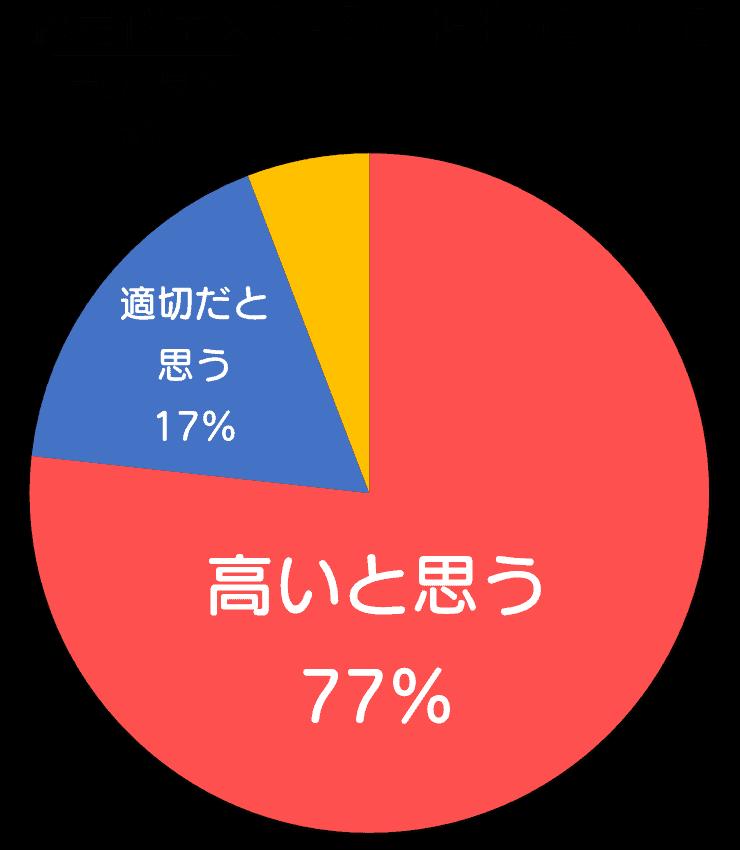約定代金×0.45%(税抜)について(米国株ユーザー100%)