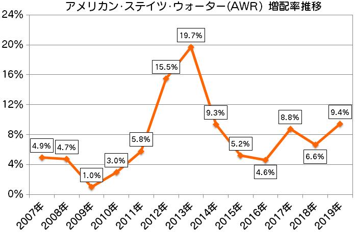 AWR アメリカン・ステイツ・ウォーター増配率推移(2007年~2019年)