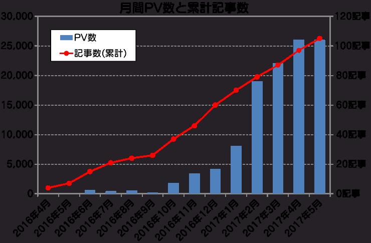 月間PV数と累計記事数の推移