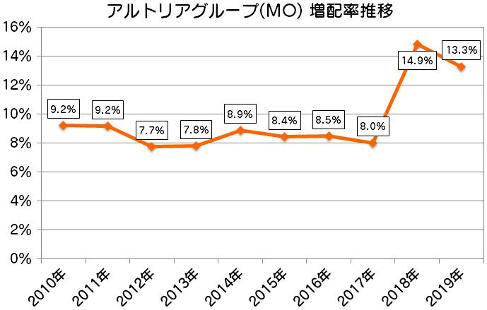 MO|アルトリアグループ増配率推移(2010年~2019年)