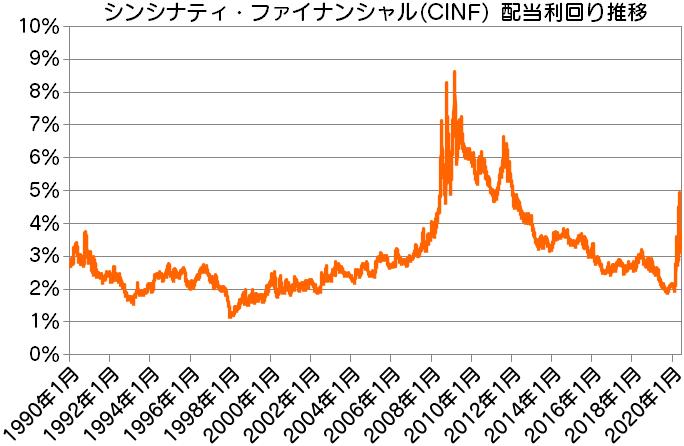 CINF シンシナティ・ファイナンシャル配当利回り推移