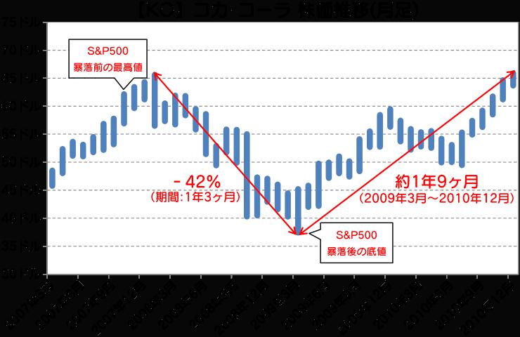 KO|コカ・コーラ株価推移(月足)