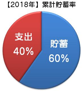 【2018年】累計貯蓄率