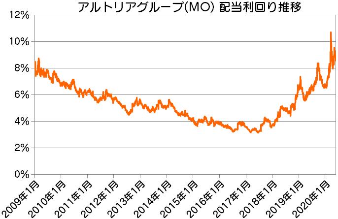 MO|アルトリアグループ配当利回り推移