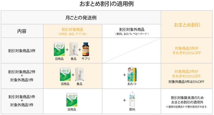 【Amazon】おまとめ割引の適用例