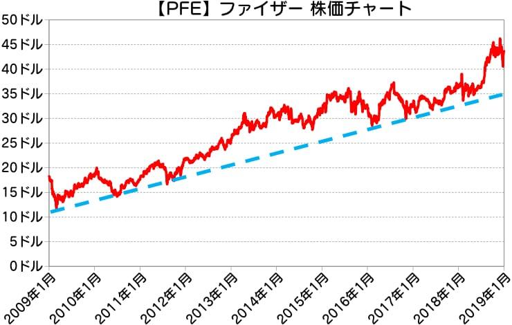 【PFE】ファイザー株価チャート