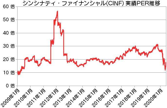CINF シンシナティ・ファイナンシャル実績PER推移