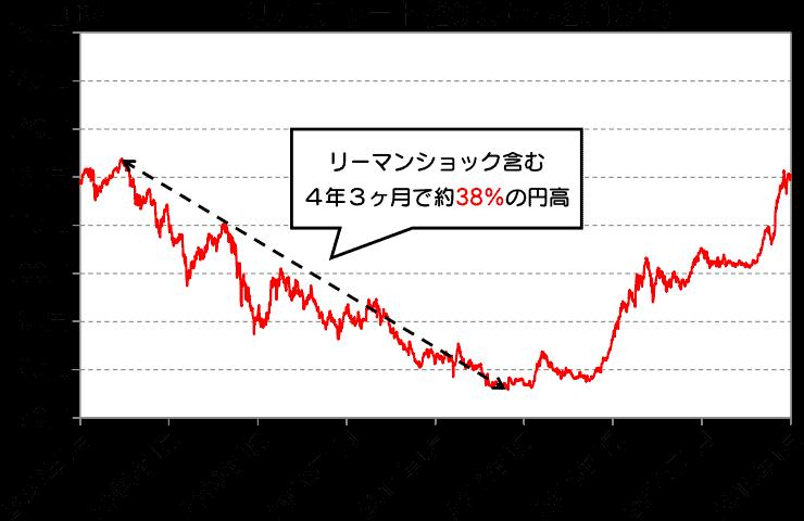 ドル円チャート(2007年~2015年)