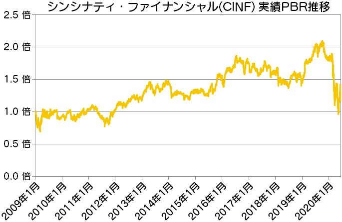 CINF シンシナティ・ファイナンシャル実績PBR推移