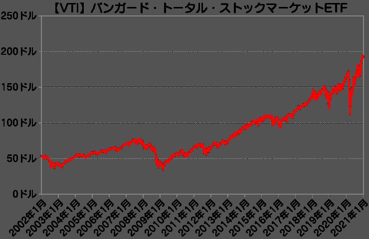 【VTI】長期チャート