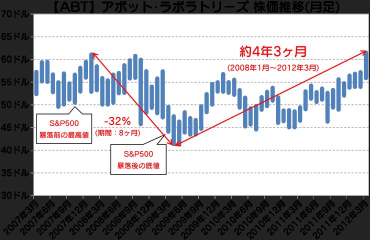ABT|アボット・ラボラトリーズ株価推移(月足)