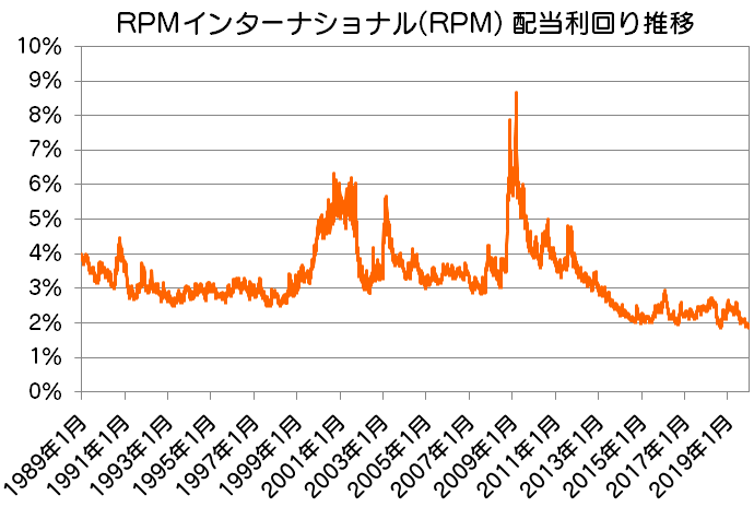 RPM|RPMインターナショナル配当利回り推移