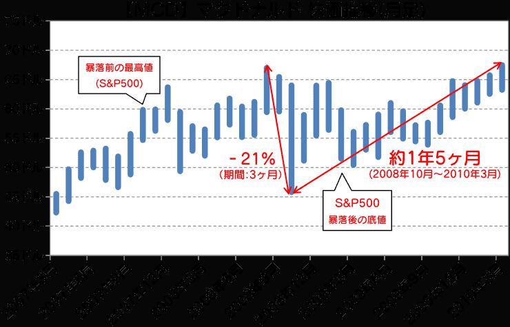 MCD|マクドナルド株価推移(月足)