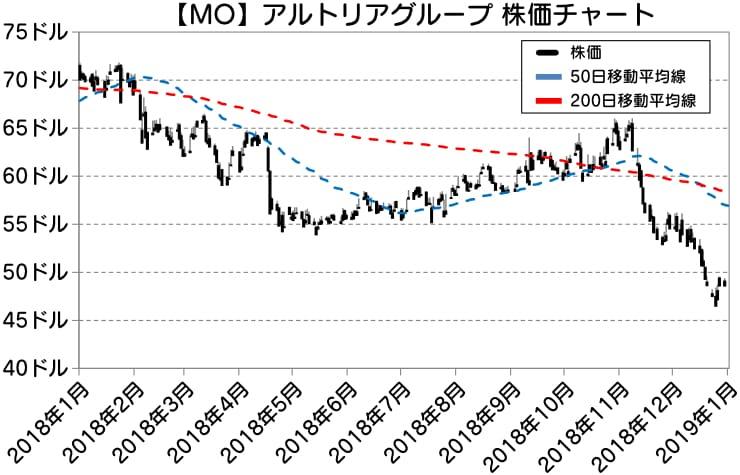 【MO】アルトリアグループ 株価チャート