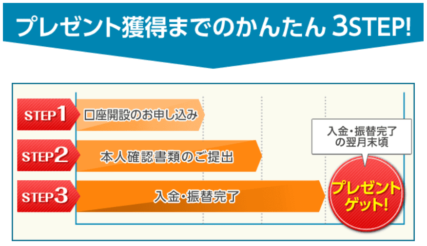 【ハピタス】SBI証券4,000ポイント獲得手順