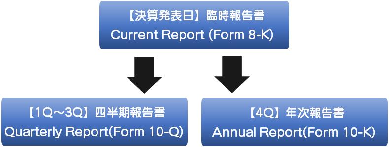 決算報告の流れ
