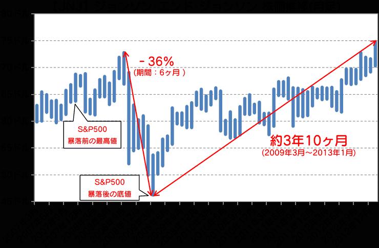 JNJ|ジョンソン・エンド・ジョンソン株価推移(月足)