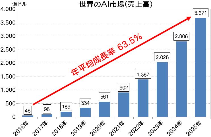 世界のAI市場売上高予測