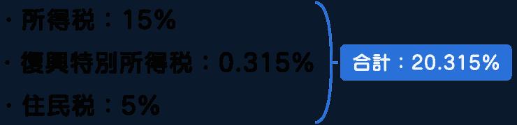 国内配当の税率内訳