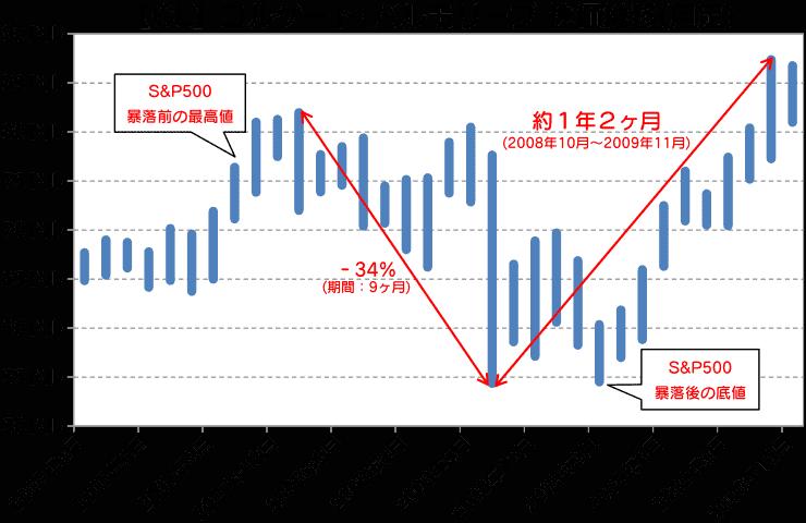CL|コルゲート・パルモリーブ株価推移(月足)