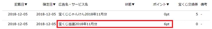 【ハピタス】宝くじ獲得ポイント数(18年11月)
