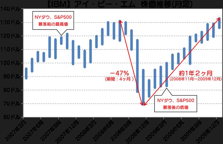 IBM|アイ・ビー・エム株価推移(月足)