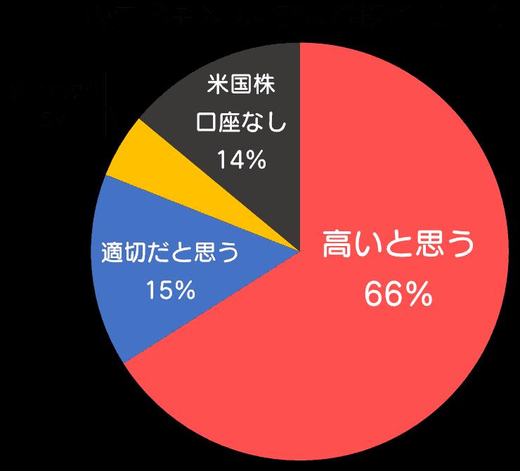 約定代金×0.45%(税抜)について