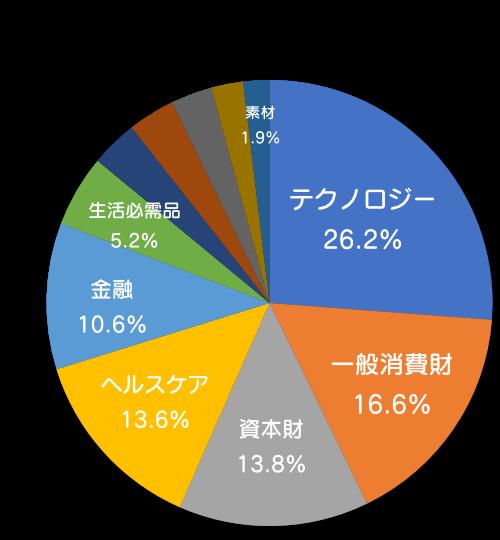 【VTI】セクター別割合