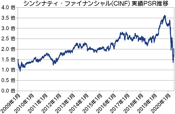 CINF シンシナティ・ファイナンシャル実績PSR推移