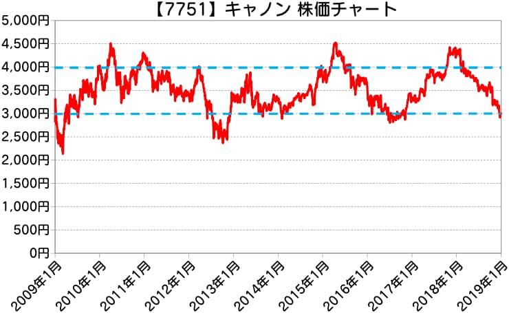 【7751】キャノン素材集